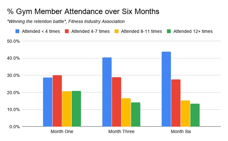 Gym attendance by month chart image