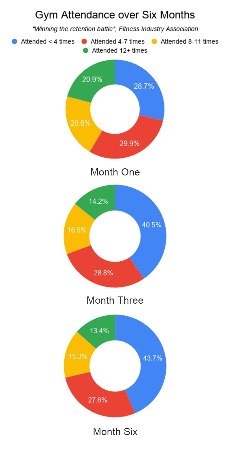 Gym attendance by month pie charts image